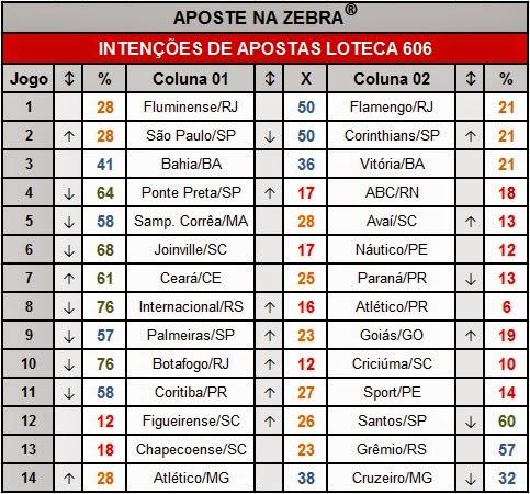 INTENÇÕES DE APOSTAS DA LOTECA 606