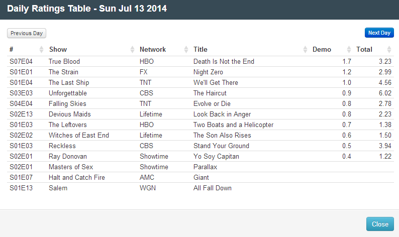 Final Adjusted TV Ratings for Sunday 13th July 2014
