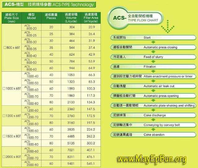 Đặc điểm kỹ thuật của từng model cụ thể máy ép bùn Chishun dòng ACS