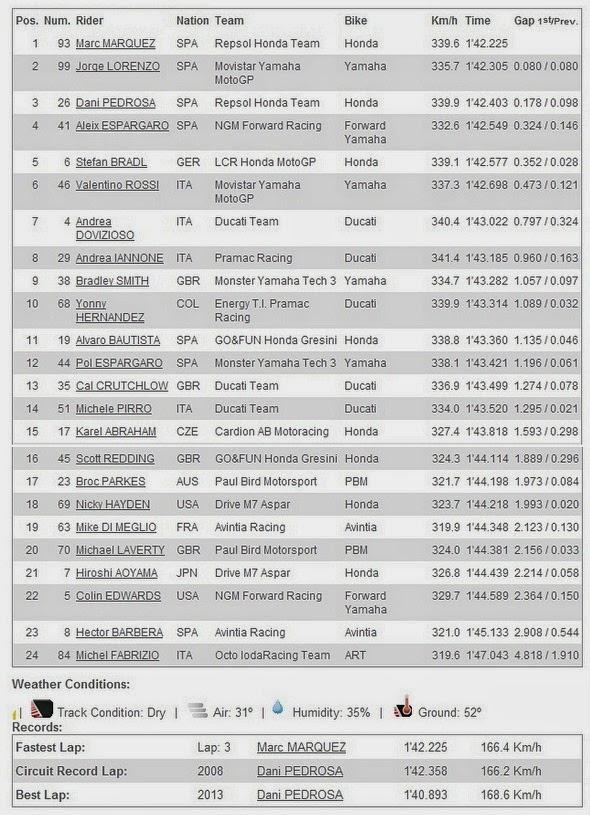 Hasil FP4 MotoGP Catalunya Spanyol 2014