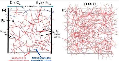 Els nanocables en configuracions al atzar poden augmentar la conductivitat