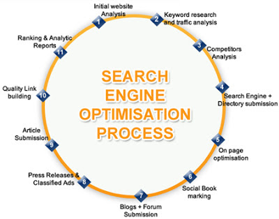 Importance of SEO Process