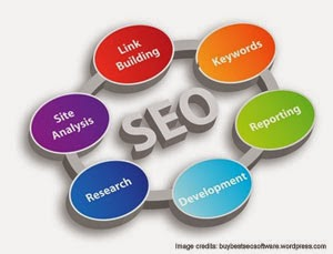 What Makes Being The Best SEO Software?