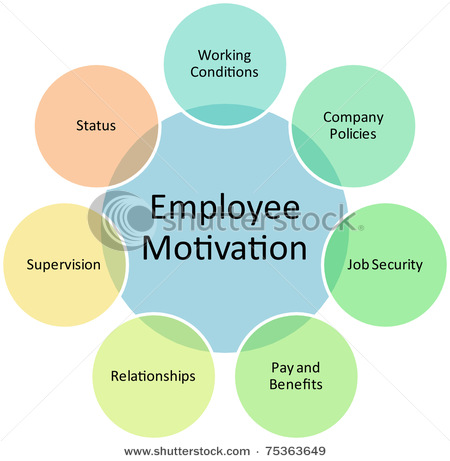 the motivation theories used by management Traditional motivation theories focus on specific  to articulate the progress made on understanding employee motivation and  performance management and .