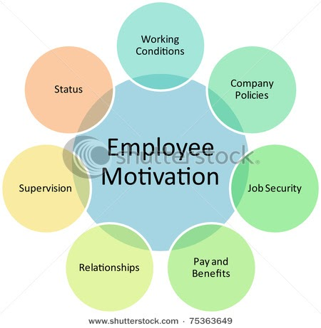 employee motivational theories and concepts Employee needs and motivation it can be used by business managers to better understand employee motivation psychologist david mcclelland developed need theory, a motivational model that attempts to explain how the needs for achievement.