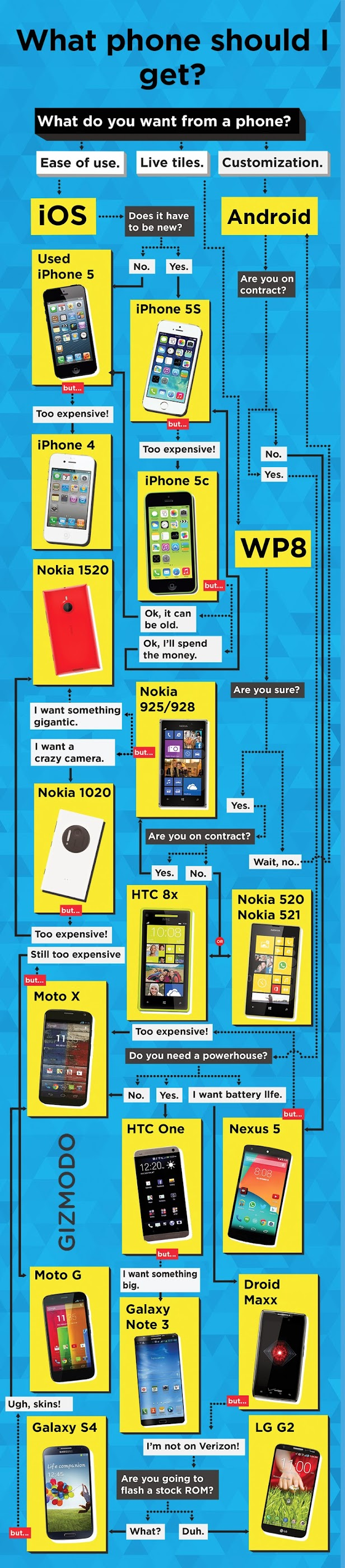 What Smartphone Should I Get? Infographic