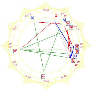 Carlson Young birth chart astrology horoscope