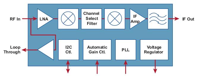 MxL5007T Block diagram