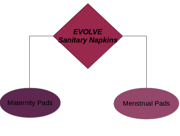sanitary napkins situational analysis Sanitary napkin, a universally needed product, has very low penetration in india and other developing countries, partly due to its high price and partly due to the tradition of using cheaper but unhygienic old cloth piece.