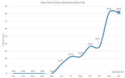 Inflación 2015: El índice pollo en brasa (IPB) - www.rjgm.net