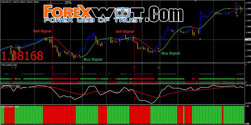 Trading forex successfully with no indicators