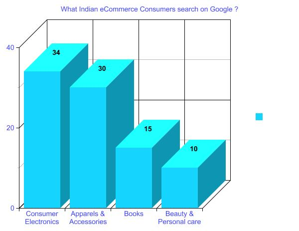 What Indian eCommerce Consumers search on Google ?
