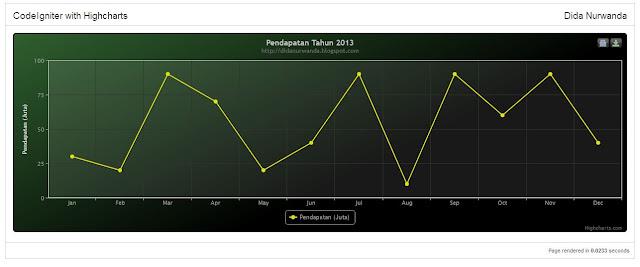 ci chart - Tutorial Php : Membuat Chart dengan menggunakan Highcharts pada Codeigniter
