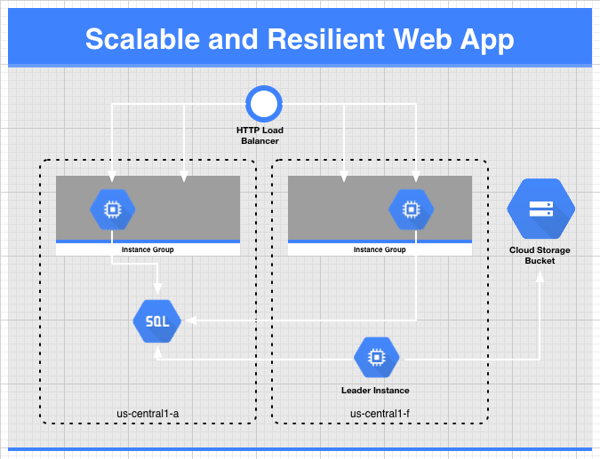 Introducing the Scalable and Resilient Web Apps Solution