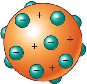 teoria atomica com: