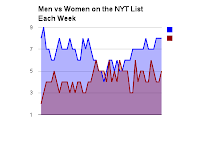 chart: NYT bestseller list by gender