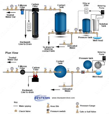 chlorination diagram