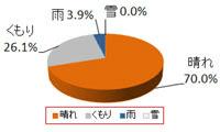 東京ディズニーリゾート11月天気の傾向