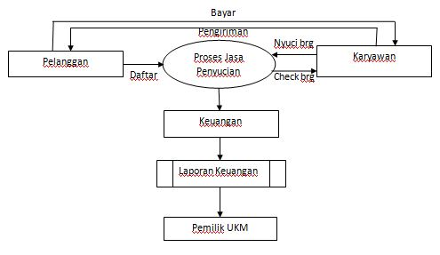 Small enterprise software data flow diagram berikut adalah data flow diagram konteks dari hasil ukm laundry ccuart Choice Image