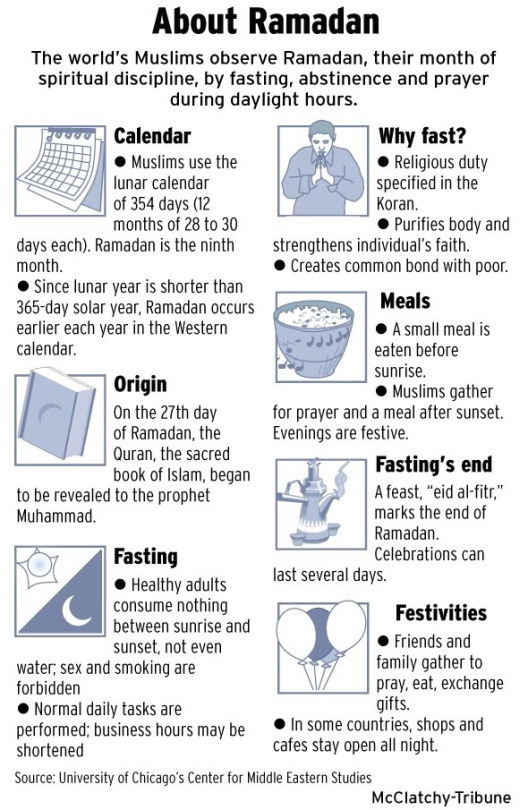 meaning of ramzan Millions of muslims around the world are marking the start of the holy month of ramadan, a time marked by intense prayer, daily fasting and nightly feasts.