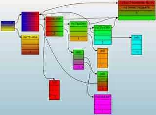 Graphviz 2.38 Stable / 2.39 Software untuk Membuat Visualisasi Grafis atau Diagram