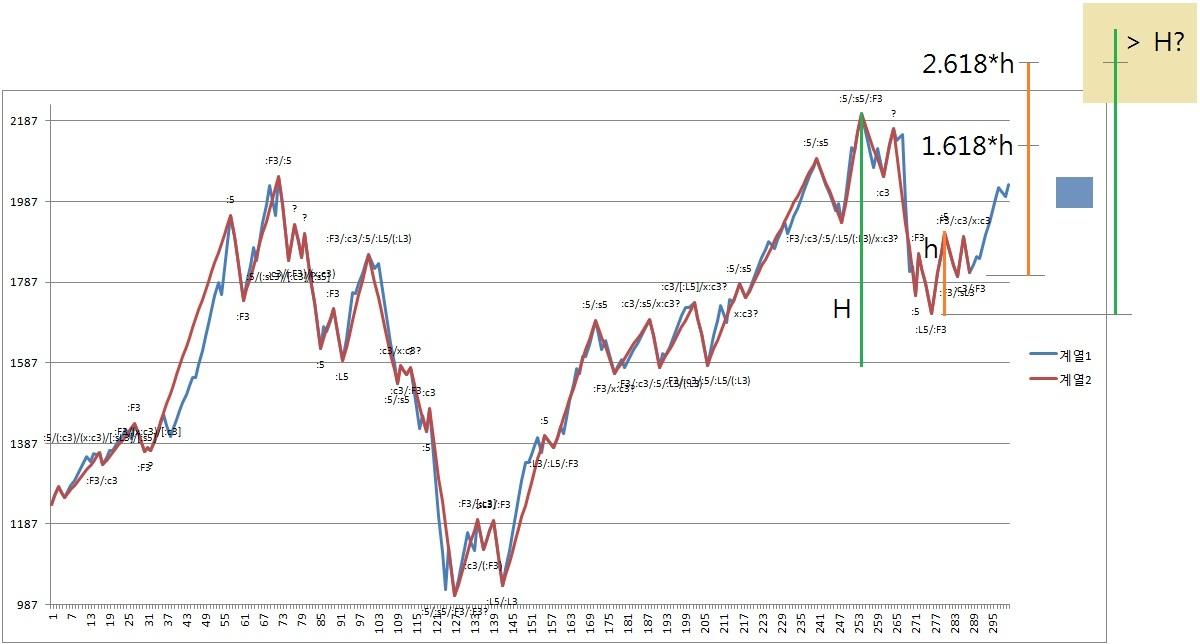 Wave & Fractals: KOSPI Weekly Chart (2012-03-16)