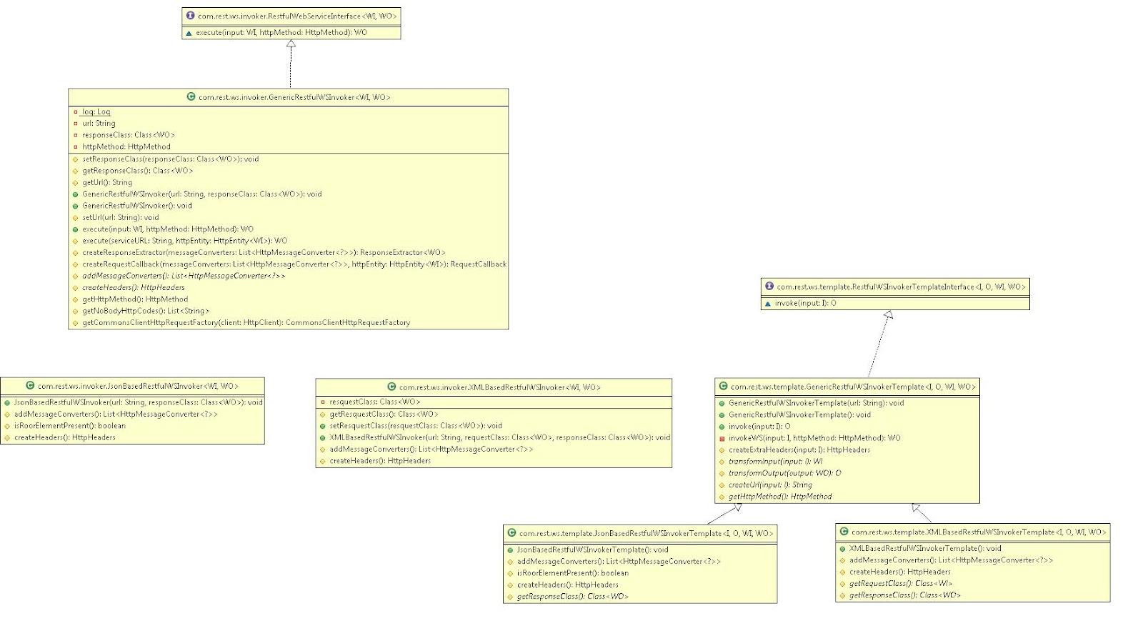 Dumbcoder Java Utility To Invoke Restful Web Services Using Spring