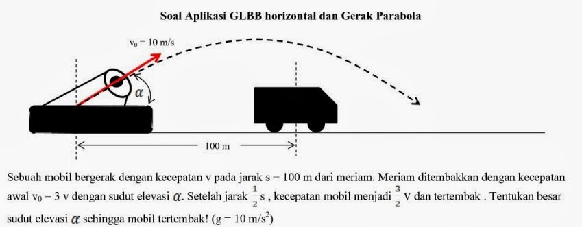 Aplikasi GLBB dan Gerak Parabola