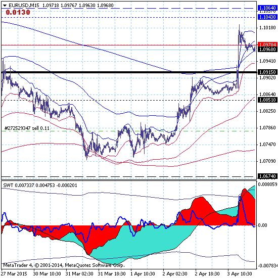 Евро продолжает боковую коррекцию в канале 1.0674-1.1064.