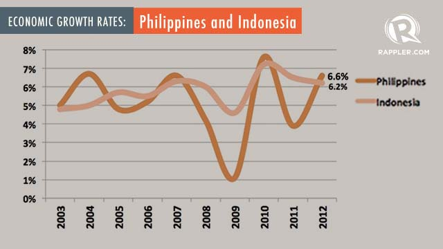 trruth behind the philippine economy The philippine economy has grown by about 5 percent a year on average over the last ten years, significantly higher than in the previous two decades.