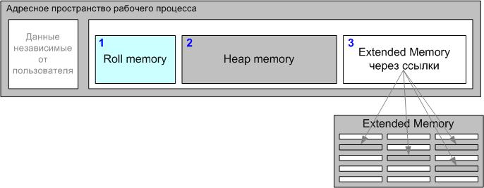 Схема выделения памяти для