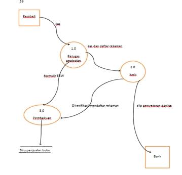 Kebebasan yang bersyarat dfd tugas kelompok akhirnya sedangkan kotak entitas pada diagram konteks mendefinisikan data flow diagram gambar 33 sebuah diagram aliran data fisik ccuart Choice Image