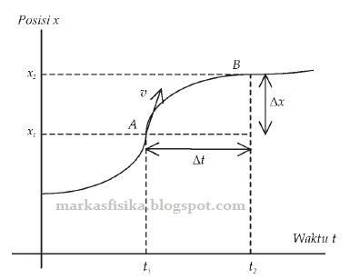 Grafik posisi x terhadap waktu pada suatu benda yang bergerak lurus sembarang