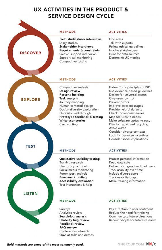 UX activists in the Product and Service Design Cycle