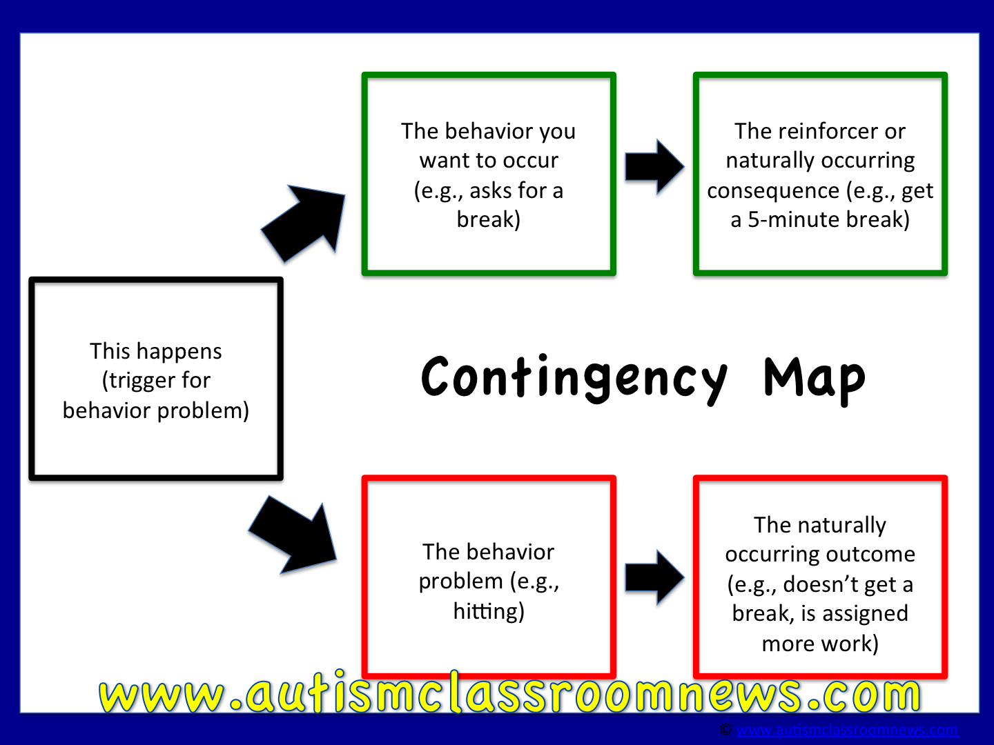 Contingency Maps for Behavior ProblemSolving Freebie Autism – Simple Contingency Plan Example
