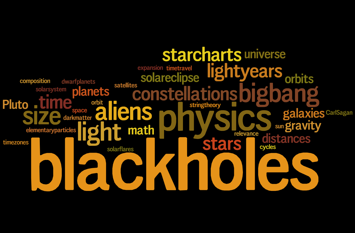 p dog s blog boring but important astronomy in class activity wordle net tag cloud for potentially interesting astronomy topics generated by students on the first day of class