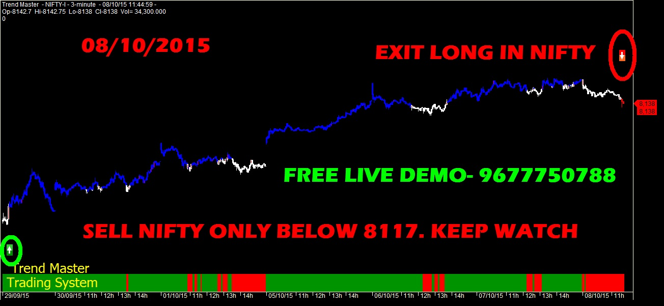 Free nifty options trading strategies
