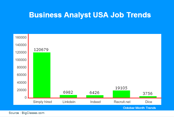 Business Analyst jobs in USA
