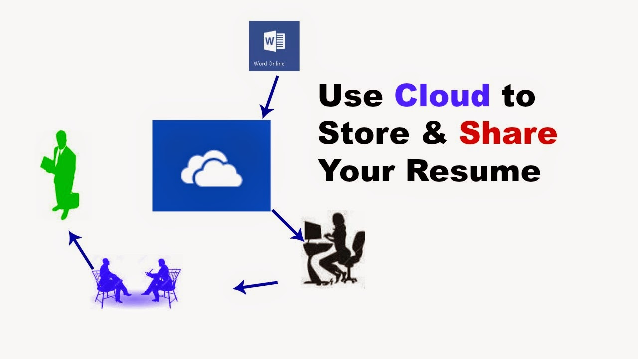 What Is Cloud Computing - Backup Software
