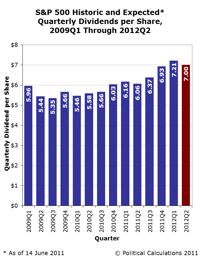 S&P 500 Historic and Expected Quarterly Dividends per Share, 2009Q1 through 2012Q2, as of 14 June 2011
