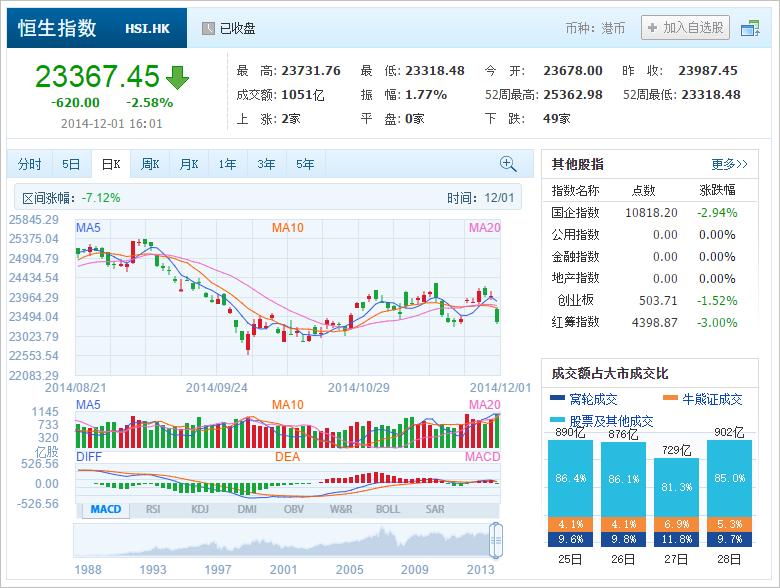 中国株コバンザメ投資 香港ハンセン指数20141201
