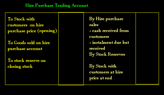 accounting for hire purchase 2018-8-16 what an accounting excellence firm looks like  accounting excellence deal origination – how cf teams succeed, or not more  hire purchase double entry.