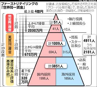 ユニクロ 賃金体系ピラミッド 家回共通 統一 同一
