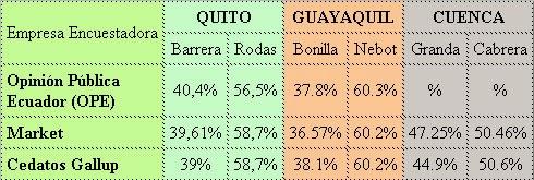Resultados elecciones ecuador 2013