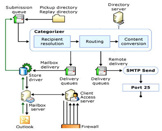 exchange gloves  exchange mail flow from start to finishbelow is microsoft    s diagram of how message flow works  in