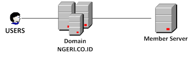 network domain server and member server