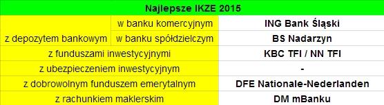 Najlepsze IKZE 2015 - gdzie