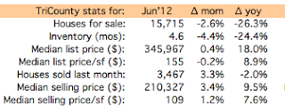 South Florida home sales June 2011-2012 ©tckaiser/modernsouthflorida.com