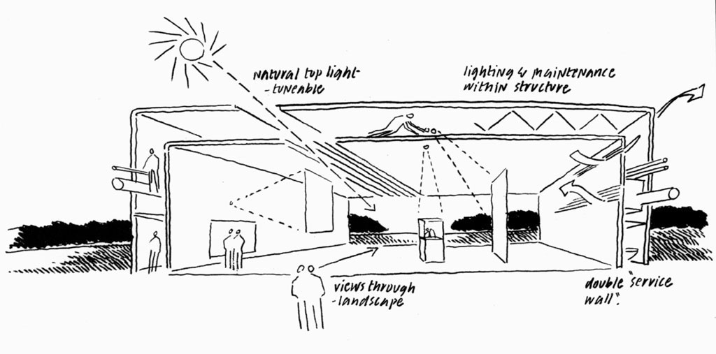 Croquis a Mano Alzada Arquitectura Croquis a Mano Alzada
