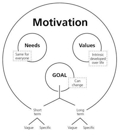 research motivation example